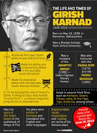 Girish Karnad The Man Who Always Fought For Freedom Of Expression