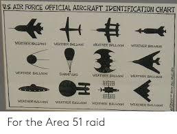 Air Force Aircraft Identification Chart Us Air Force Official Aircraft Identification Chart Weather