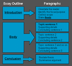 structure of an essay example essay structure example