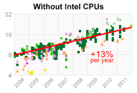 Cpu Cost Performance Chart A Look Back At Single Threaded Cpu Performance