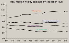 Education Still Pays The New York Times