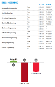 architectural engineering salary range. Engineering Salaries 2015 Architectural Salary Range L