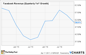 Why Facebook Inc S Revenue Growth Is About To Slow Down