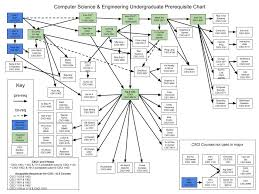 Undergraduate Prerequisite Chart Computer Science