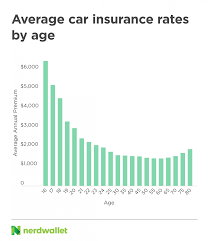 Health insurance premiums vary wildly across the u.s. 2021 Car Insurance Rates By Age And Gender Nerdwallet