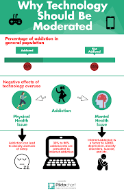 essay on addiction essay on the addiction of harmful drugs in  univ 200 multi modal essay why we should moderate technology have you ever noticed when you