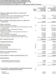 Основные финансовые отчеты для оценки компаний ru В третьем вопросе поможет отчет о прибылях и убытках форма 2 раскрывающий данные о доходах и расходах компании