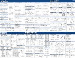 Math Formula Sheet Blue Poster By Congresstart