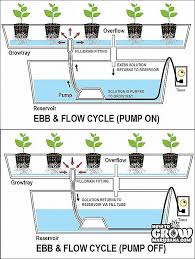 ebb and flow system diy oktober 2016