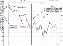 Fibonacci Time Zones Marketvolume Com