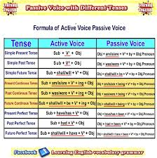 Passive Verb Tenses Chart Active And Passive Voice Examples For All Tenses Learn