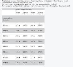 Brake Caliper Piston Size Chart Modern Vespa Sip Disc Brake Caliper