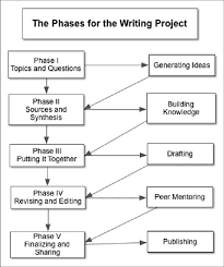 Flow Chart Representing Phases Used In The Writing Project