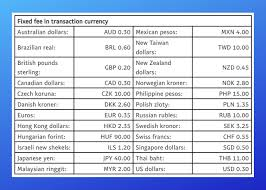 Paypal International Fees 4 Fees You Need To Know