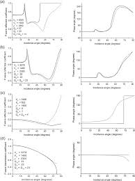 water ocean bottom interface p wave reflection coefficients and phase versus incidence angle for diffe material properties from a stiff ocean floor