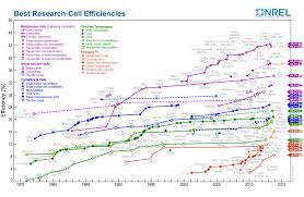Perovskite Solar Cell Efficiency Chart Https Juanbisquert Wordpress Com Qu0902 2017 06 16t13