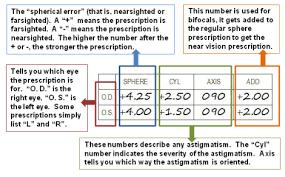 Understanding Your Childs Glasses Prescription For Little