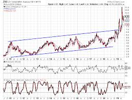 Zixi Stock Chart Stocks Under 10 That I Like Zix Corporation Zix