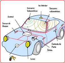 car alarm wiring diagram images como funcionam os alarmes auto