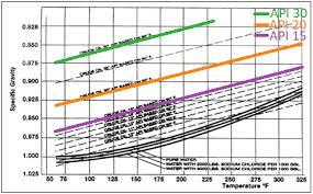 Api Gravity Temperature Correction Online Calculator