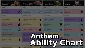 Anthem Chart Anthem Ability Chart With Damage Types