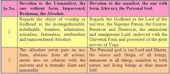 bhagavad gita chapter bhakti yogah yoga of devotion