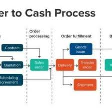 Order To Cash Process Flow Chart Sap Order To Cash Process Flow Chart Www Bedowntowndaytona Com
