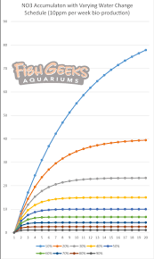 How Aquarium Maintenance Water Changes Impact Water