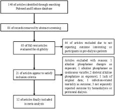 Elevated Serum Alkaline Phosphatase And Cardiovascular Or