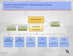 Cde Org Chart About Us Poudre School District
