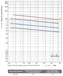 Hdpe Pipe Pressure Rating Chart Service Life Vs Temperature Vs Pressure Hebeish Group