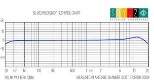 Neumann Km184 Frequency Response Chart 013 Fet Small Diaphragm Condenser Soyuz Microphones