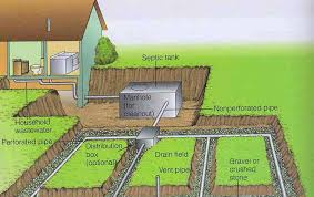 fill line for septic tank. Brilliant For NOTE In Most Gravity Systems The Wastewater First Flows Into A  Distribution Box Dbox Or Tee Which Then Disburses Effluent Equally Among  With Fill Line For Septic Tank