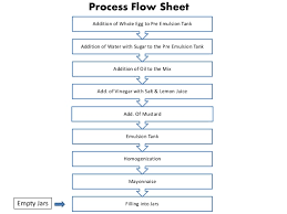 Industrial Production Of Vinegar Flow Chart Mayonnaise Plant Design