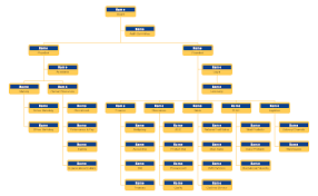 Organizational Chart Of Food Industry We Cant Live Without Delicious Food And By Checking Out
