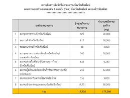 ภาคเอกชนเชียงใหม่แจ้งยอดความต้องการฉีดวัคซีน 1.7 แสนคน  หลังยอดจองล็อตแรกยังน้อย | ประชาไท Prachatai.com