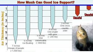 Ice Depth Safety Chart Ice Fishing Setup Breaking The Ice A Beginners Guide To