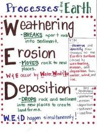 Weathering Erosion Deposition Lessons Tes Teach