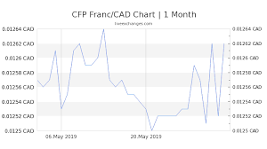 Xpf To Usd Chart 8200 Xpf To Cad Exchange Rate Live 100 29 Cad Cfp Franc