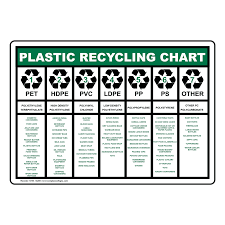 Plastic Recycling Chart Sign Nhe 14285 Recycling Trash Conserve