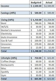 budget spreadsheet best 25 monthly budget spreadsheet ideas on pinterest budget