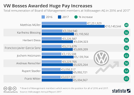Vw Chart Chart Vw Bosses Awarded Huge Pay Increases Statista