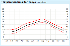 Japan Climate Chart 12 Meticulous Ottawa Climate Chart