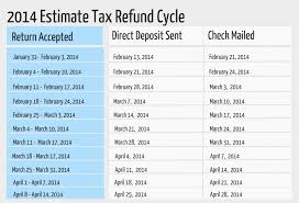 Irs Schedule Refund Chart 2018 Tax Refund Calendar Calendar Image 2019