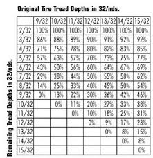 Vt Depth Chart Awesome Collection Of Tread Depth Chart Brilliant Tire Care