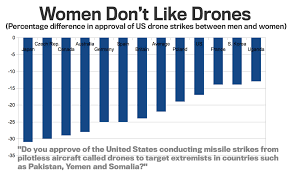 Why Do Women Disapprove Of Drone Strikes So Much More Than