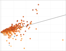 Choose The Right Chart Type For Your Data Tableau