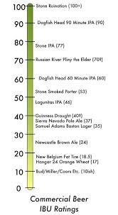 Ibu Chart Commercial Beer Ibu Ratings In 2019 Samuel Adams Boston
