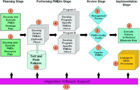 Fmea Chart Fmea Success Factors An Effective Fmea Process Reliasoft