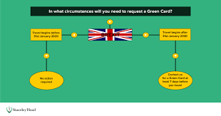 The information detailed in this frequently asked questions (faq) relates to the provision of proof of insurance to irish registered motor vehicles planning to drive in the uk, including northern ireland, after january 1st 2021. Green Card Staveley Head